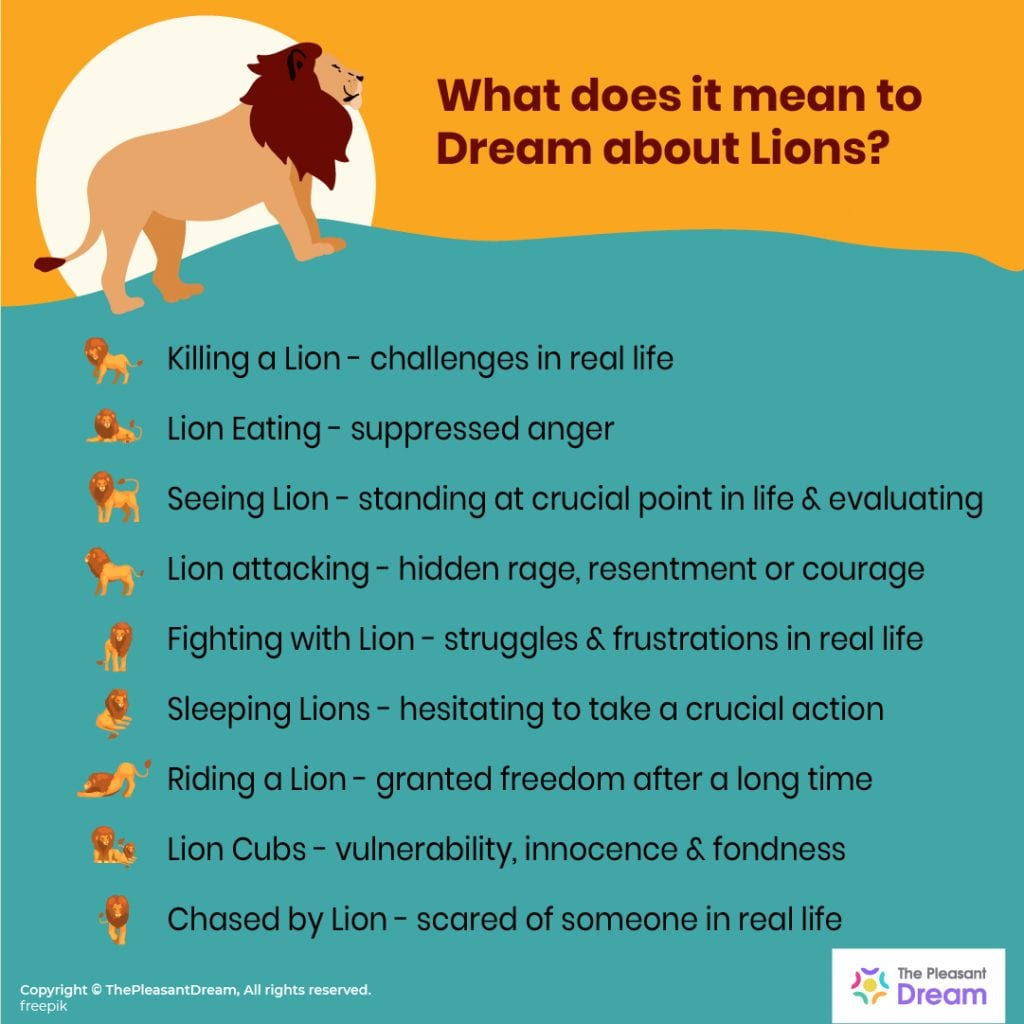 Lion in Dream - 40 Types of Dreams & their Meanings