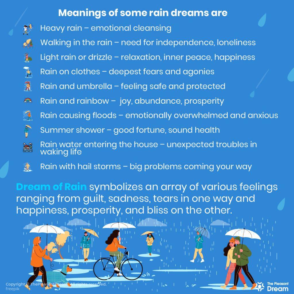 Dream of Rain - 50 Scenarios and Their Interpretations
