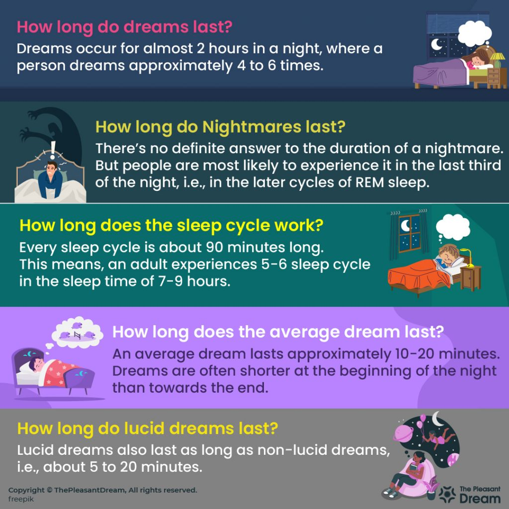 How Long Do Dreams Last & How many Dreams do You have in a Night