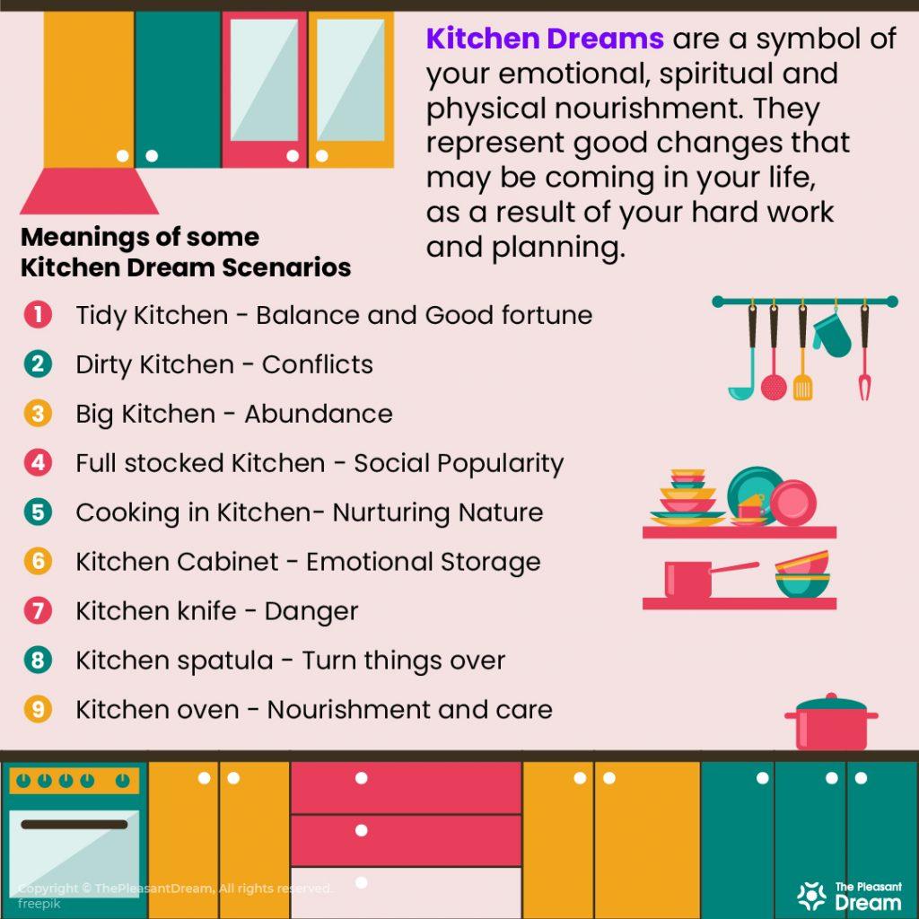 Kitchen Dreams - 34 Scenarios & their Interpretations